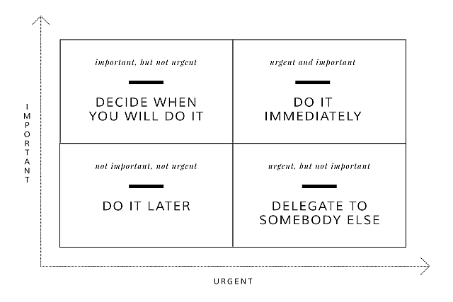 How to prioritise to do list with Eisenhower matrix